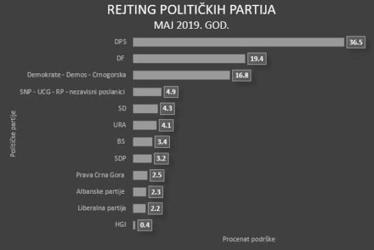 Najnovije istraživanje javnog mjenja: DPS na 36 odsto podrške, iza njih DF i savez oko Demokrata!