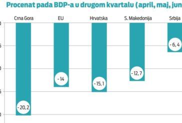 Crna Gora pred recesijom i dubokom ekonomskom krizom